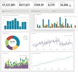Chartio Interactive Dashboards